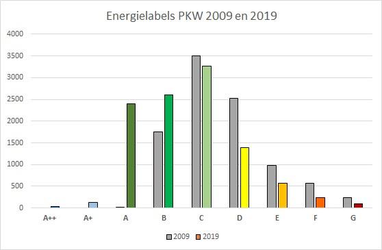Energielabels 2009 2019