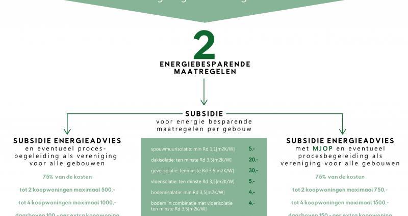 subsidieadvies
